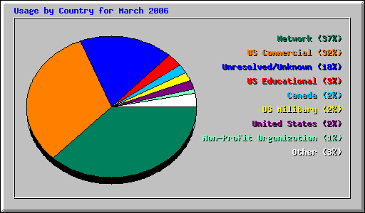 http://sourcesoft.com/stats/ctry_usage_200603.png